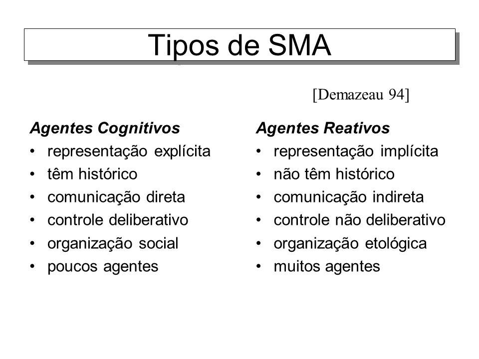 Tipos de SMA [Demazeau 94] Agentes Cognitivos representação explícita
